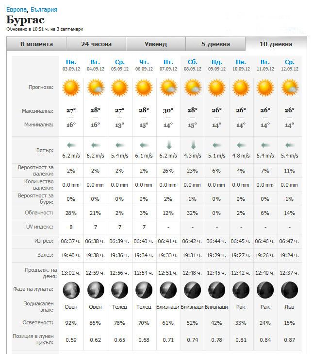 В болгарии прогноз погоды на сентябрь